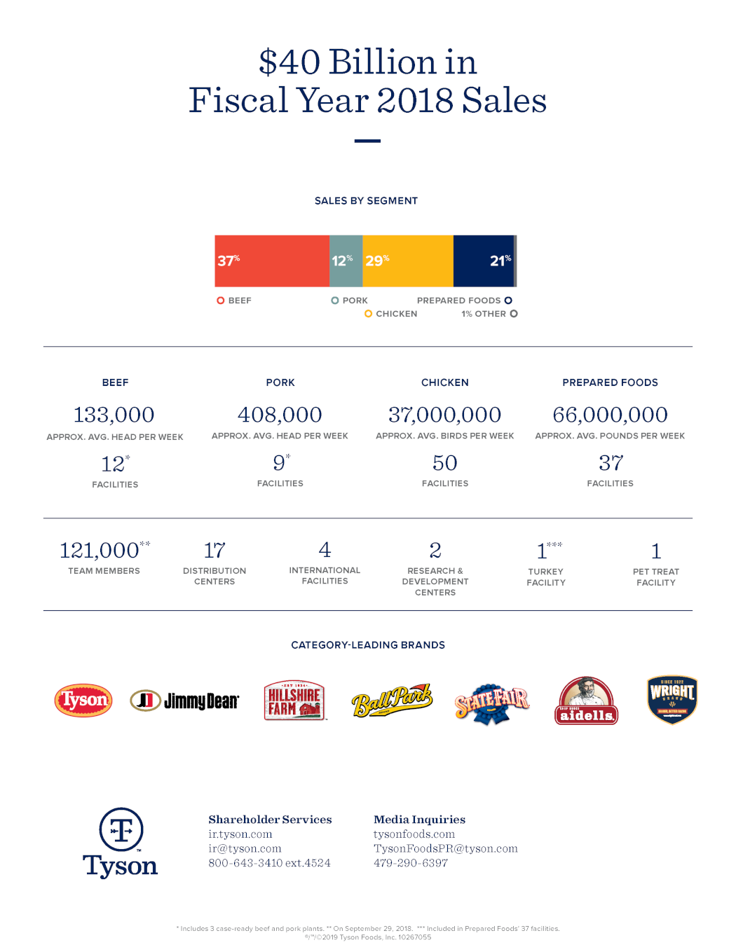 Tyson Foods Sales Fact Sheet Fiscal Year 2018